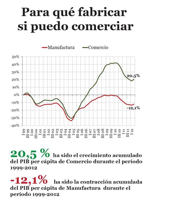 Grafico1HenkelGarcia